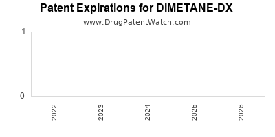 drug patent expirations by year for DIMETANE-DX