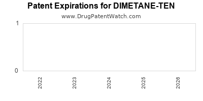 Drug patent expirations by year for DIMETANE-TEN