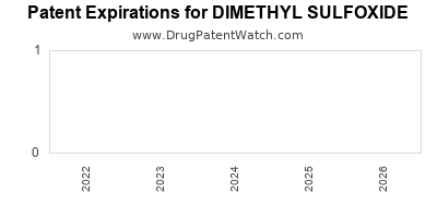 drug patent expirations by year for DIMETHYL SULFOXIDE