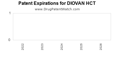 Drug patent expirations by year for DIOVAN HCT