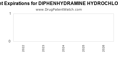 Drug patent expirations by year for DIPHENHYDRAMINE HYDROCHLORIDE
