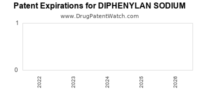 drug patent expirations by year for DIPHENYLAN SODIUM