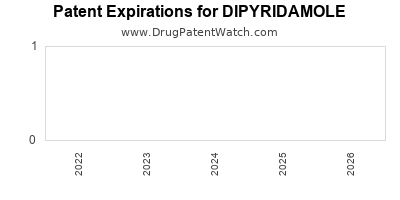 drug patent expirations by year for DIPYRIDAMOLE