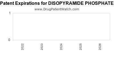 Drug patent expirations by year for DISOPYRAMIDE PHOSPHATE