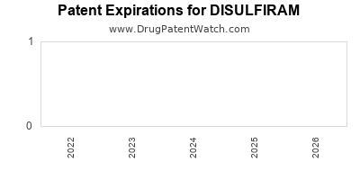 drug patent expirations by year for DISULFIRAM