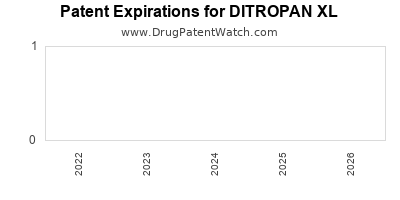 drug patent expirations by year for DITROPAN XL