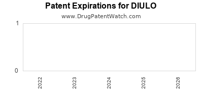 Drug patent expirations by year for DIULO