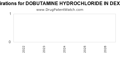 drug patent expirations by year for DOBUTAMINE HYDROCHLORIDE IN DEXTROSE 5%