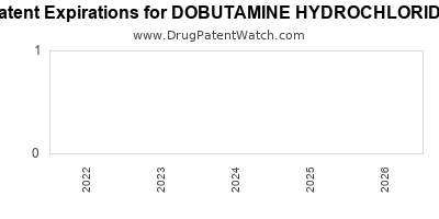 drug patent expirations by year for DOBUTAMINE HYDROCHLORIDE