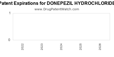 drug patent expirations by year for DONEPEZIL HYDROCHLORIDE