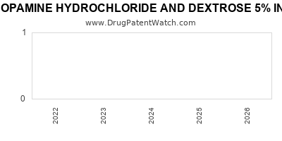 Drug patent expirations by year for DOPAMINE HYDROCHLORIDE AND DEXTROSE 5% IN PLASTIC CONTAINER