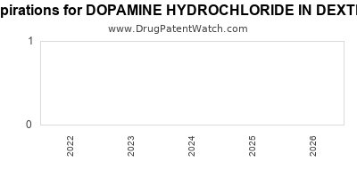 drug patent expirations by year for DOPAMINE HYDROCHLORIDE IN DEXTROSE 5%