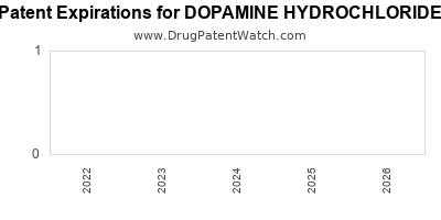 drug patent expirations by year for DOPAMINE HYDROCHLORIDE