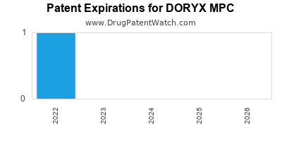 drug patent expirations by year for DORYX MPC