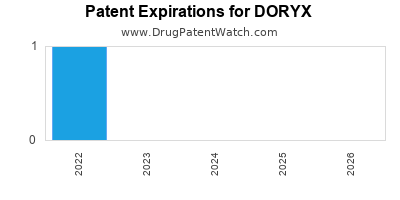 drug patent expirations by year for DORYX
