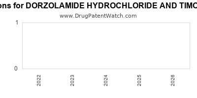Drug patent expirations by year for DORZOLAMIDE HYDROCHLORIDE AND TIMOLOL MALEATE