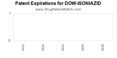 Drug patent expirations by year for DOW-ISONIAZID