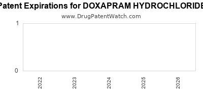 drug patent expirations by year for DOXAPRAM HYDROCHLORIDE