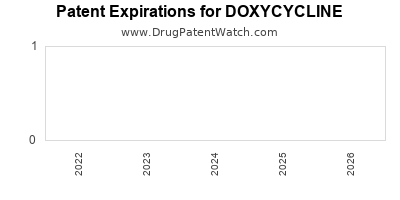 Drug patent expirations by year for DOXYCYCLINE