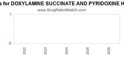 drug patent expirations by year for DOXYLAMINE SUCCINATE AND PYRIDOXINE HYDROCHLORIDE
