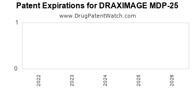 Drug patent expirations by year for DRAXIMAGE MDP-25
