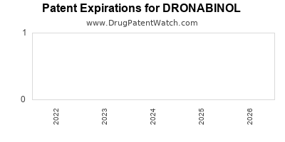 drug patent expirations by year for DRONABINOL
