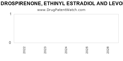 drug patent expirations by year for DROSPIRENONE, ETHINYL ESTRADIOL AND LEVOMEFOLATE CALCIUM