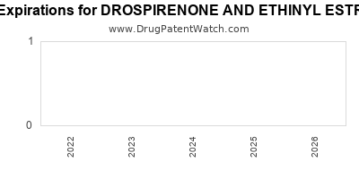 drug patent expirations by year for DROSPIRENONE AND ETHINYL ESTRADIOL