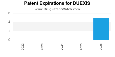 Drug patent expirations by year for DUEXIS