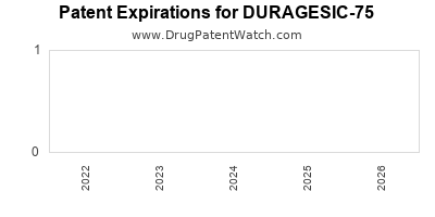drug patent expirations by year for DURAGESIC-75