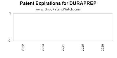 Drug patent expirations by year for DURAPREP