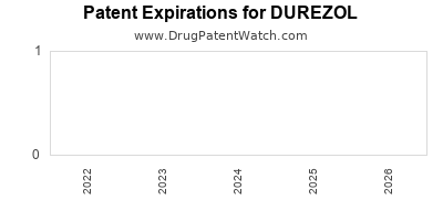 drug patent expirations by year for DUREZOL