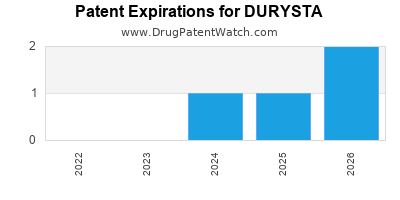 Drug patent expirations by year for DURYSTA