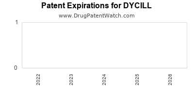 drug patent expirations by year for DYCILL