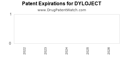 drug patent expirations by year for DYLOJECT