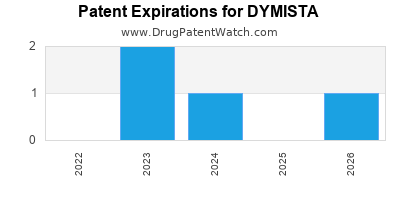 drug patent expirations by year for DYMISTA