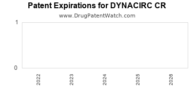 drug patent expirations by year for DYNACIRC CR