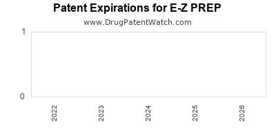 drug patent expirations by year for E-Z PREP