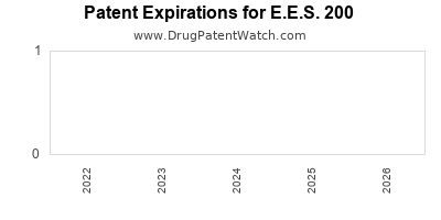 drug patent expirations by year for E.E.S. 200