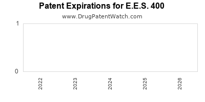 Drug patent expirations by year for E.E.S. 400