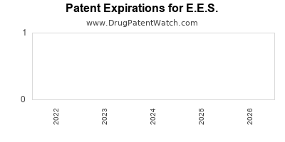 Drug patent expirations by year for E.E.S.