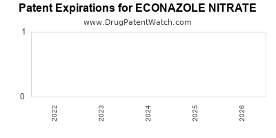 Drug patent expirations by year for ECONAZOLE NITRATE