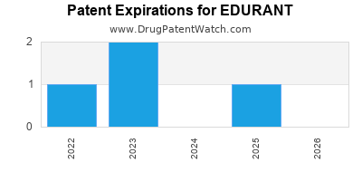 Drug patent expirations by year for EDURANT