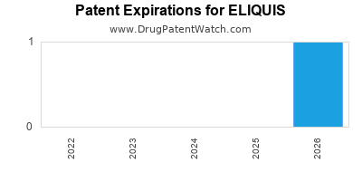 Drug patent expirations by year for ELIQUIS