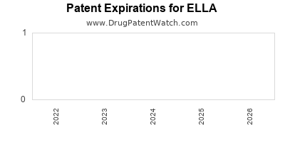 Drug patent expirations by year for ELLA