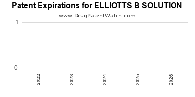 Drug patent expirations by year for ELLIOTTS B SOLUTION