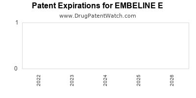 Drug patent expirations by year for EMBELINE E