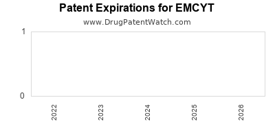 drug patent expirations by year for EMCYT