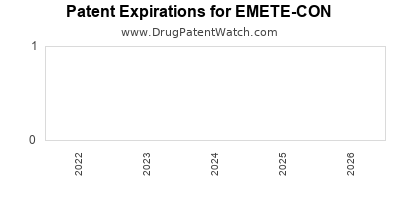 drug patent expirations by year for EMETE-CON