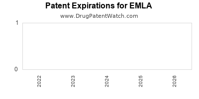 Drug patent expirations by year for EMLA